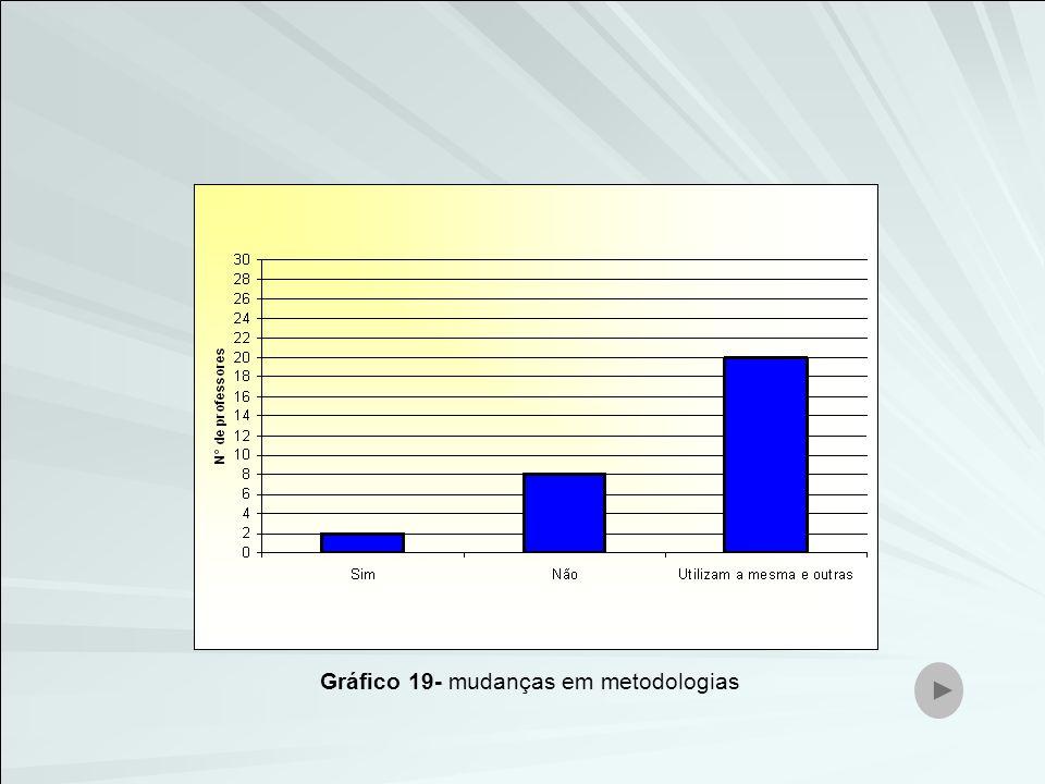 Gráfico 19- mudanças em metodologias