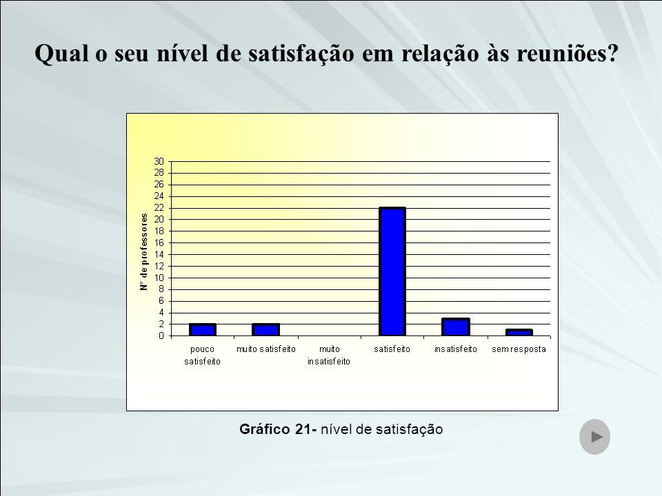 Gráfico 21- nível de satisfação
