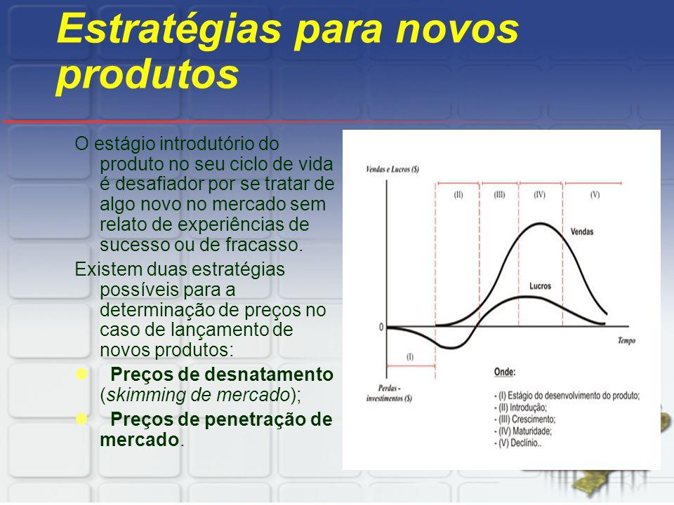 Estratégias para novos produtos