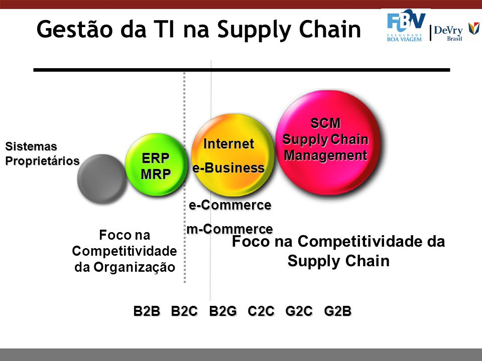 supply chain mgmt in b2b and b2c Order fulfillment supply chain solutions our inventory management team has vast experience in providing supply chain solutions to both b2b and b2c companies we'll take care of all of your logistics needs, allowing you to focus on other aspects of your business.