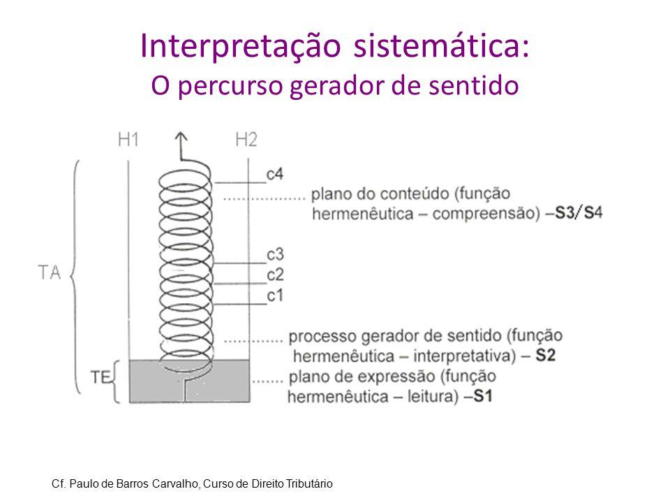 Interpretação sistemática: O percurso gerador de sentido