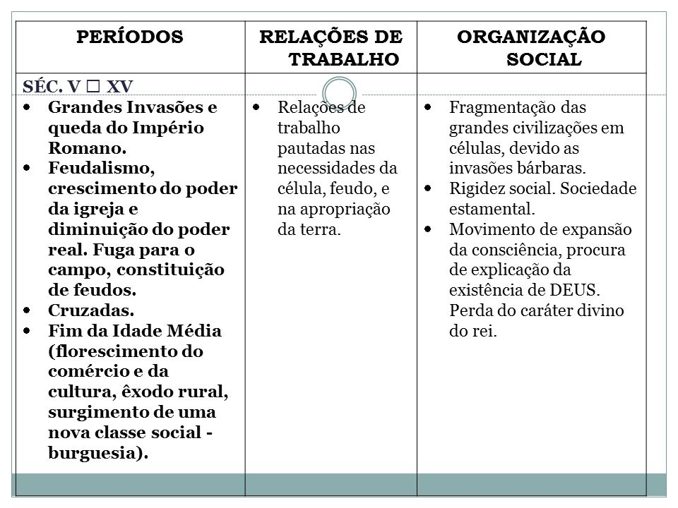 PERÍODOS RELAÇÕES DE TRABALHO ORGANIZAÇÃO SOCIAL