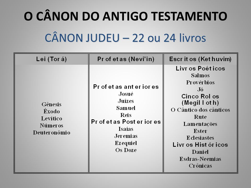 O CÂNON DO ANTIGO TESTAMENTO