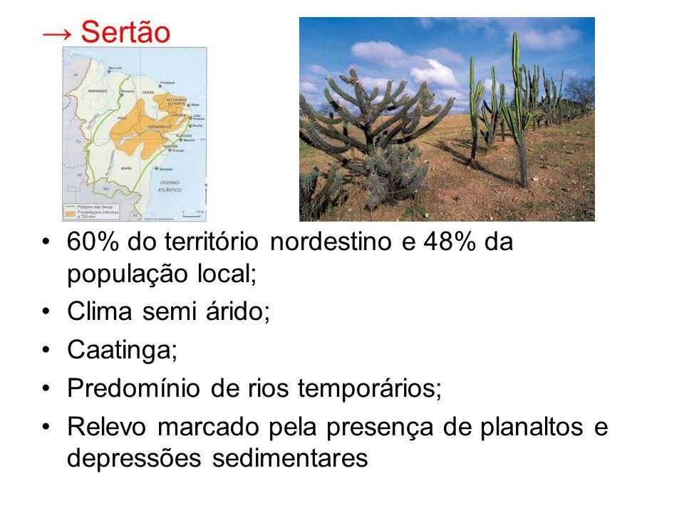 → Sertão 60% do território nordestino e 48% da população local;