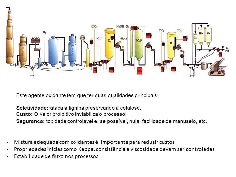 Mistura adequada com oxidantes é importante para reduzir custos