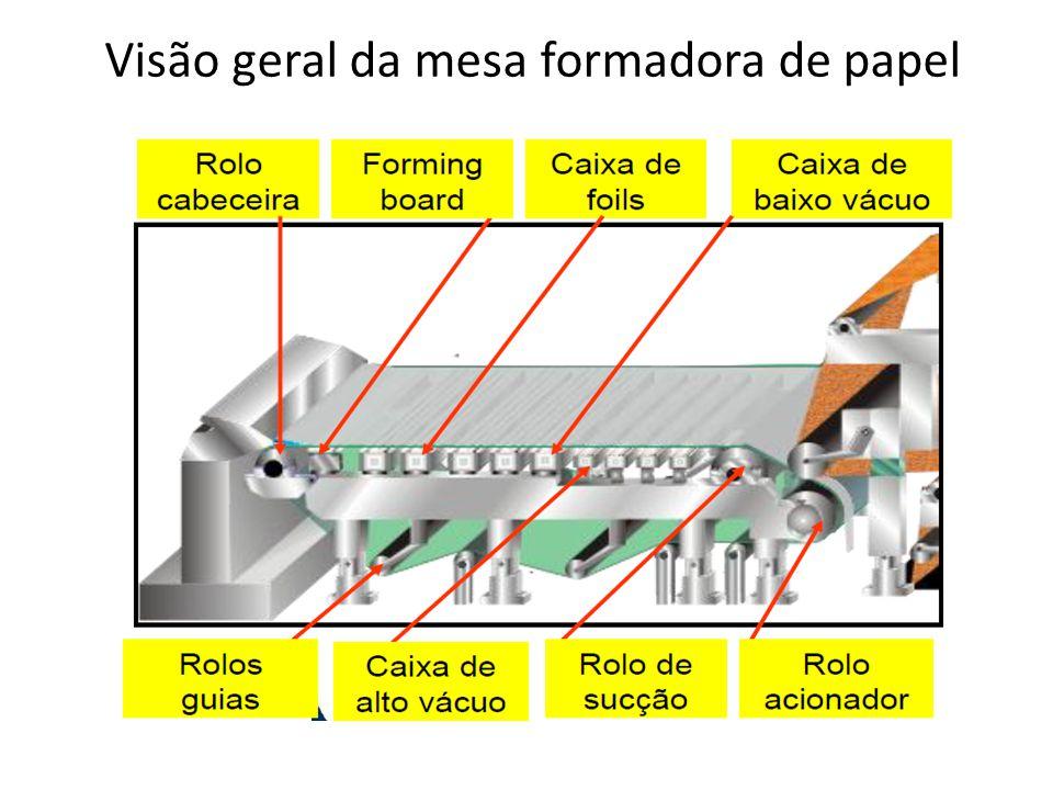 Visão geral da mesa formadora de papel