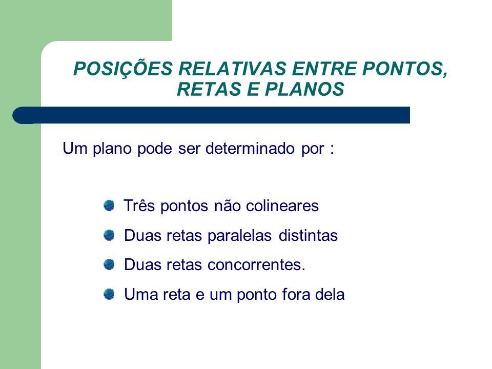 POSIÇÕES RELATIVAS ENTRE PONTOS, RETAS E PLANOS