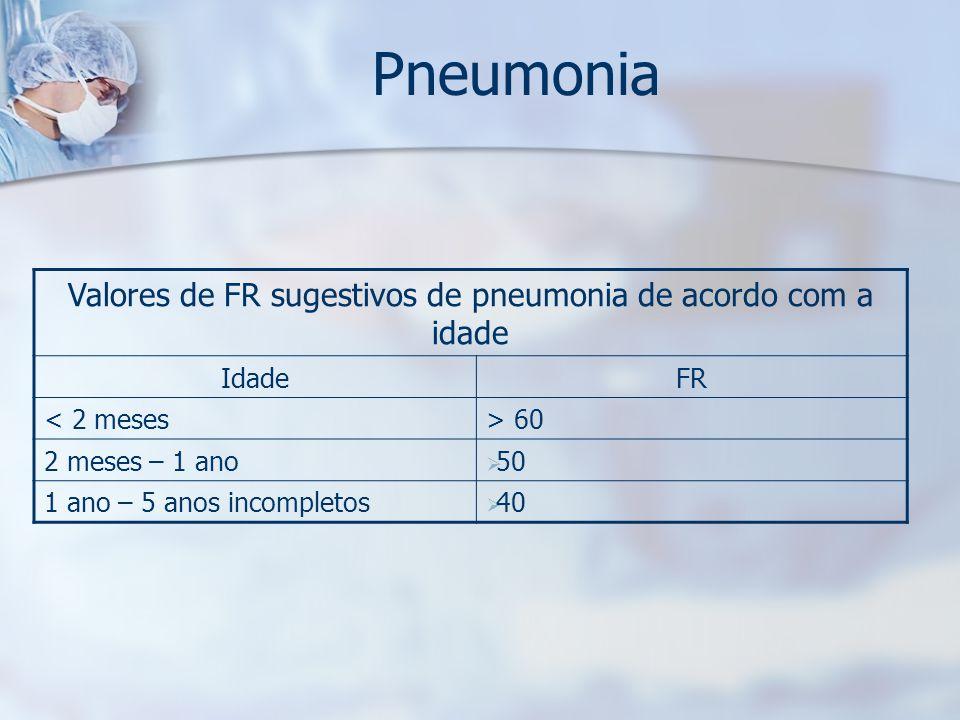 Valores de FR sugestivos de pneumonia de acordo com a idade