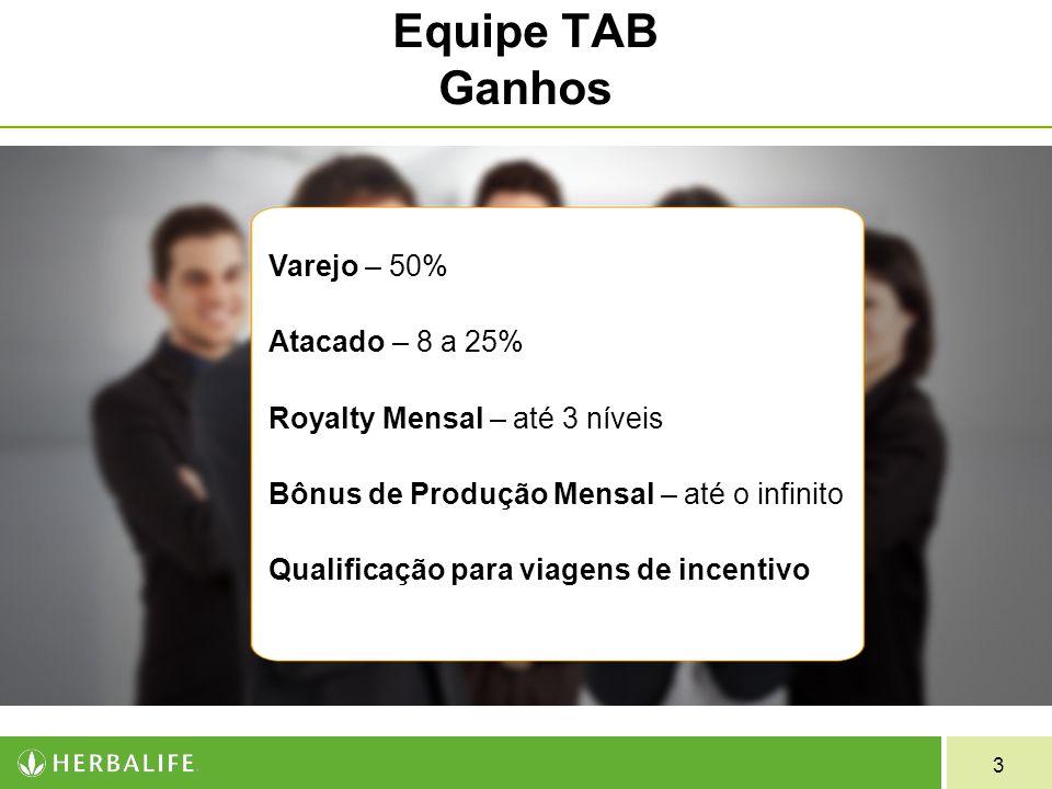 Equipe TAB Ganhos Varejo – 50% Atacado – 8 a 25%