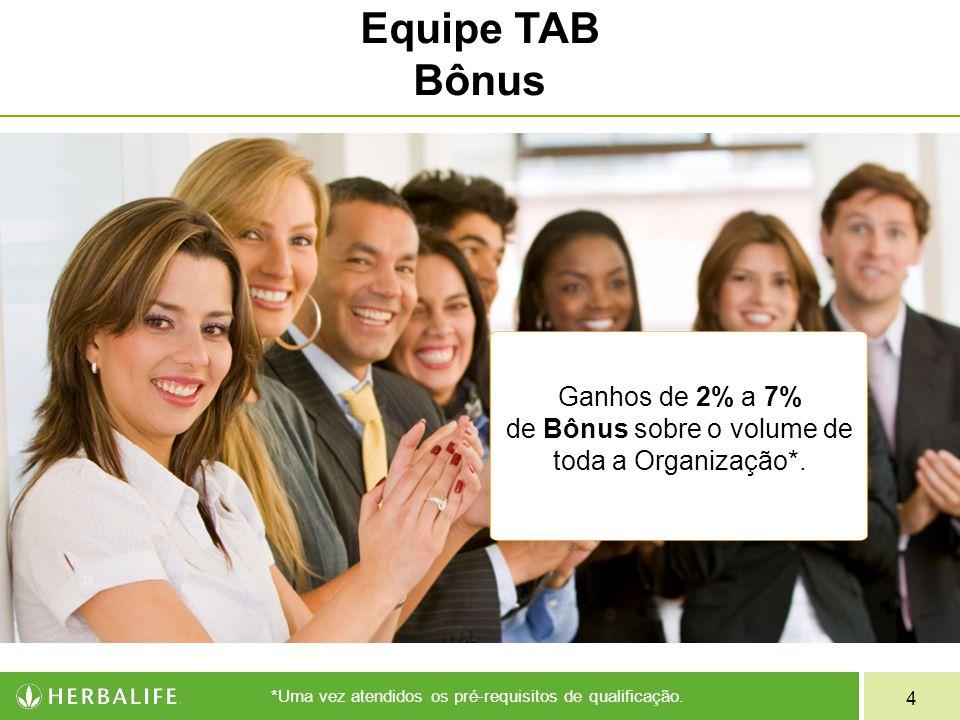 Ganhos de 2% a 7% de Bônus sobre o volume de toda a Organização*.