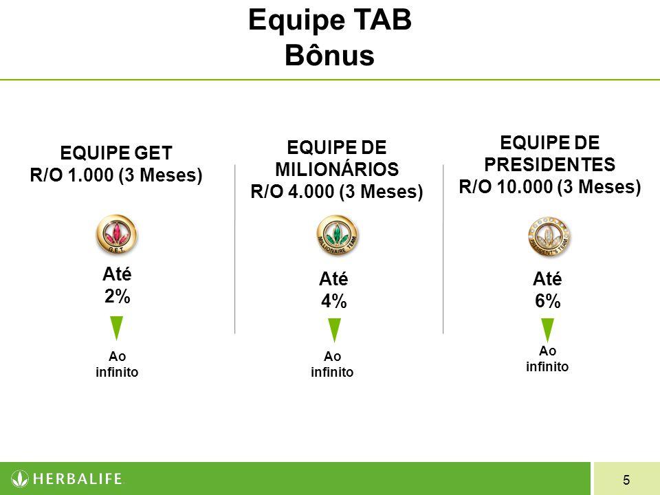 Equipe TAB Bônus EQUIPE DE PRESIDENTES R/O 10.000 (3 Meses) Até 6%