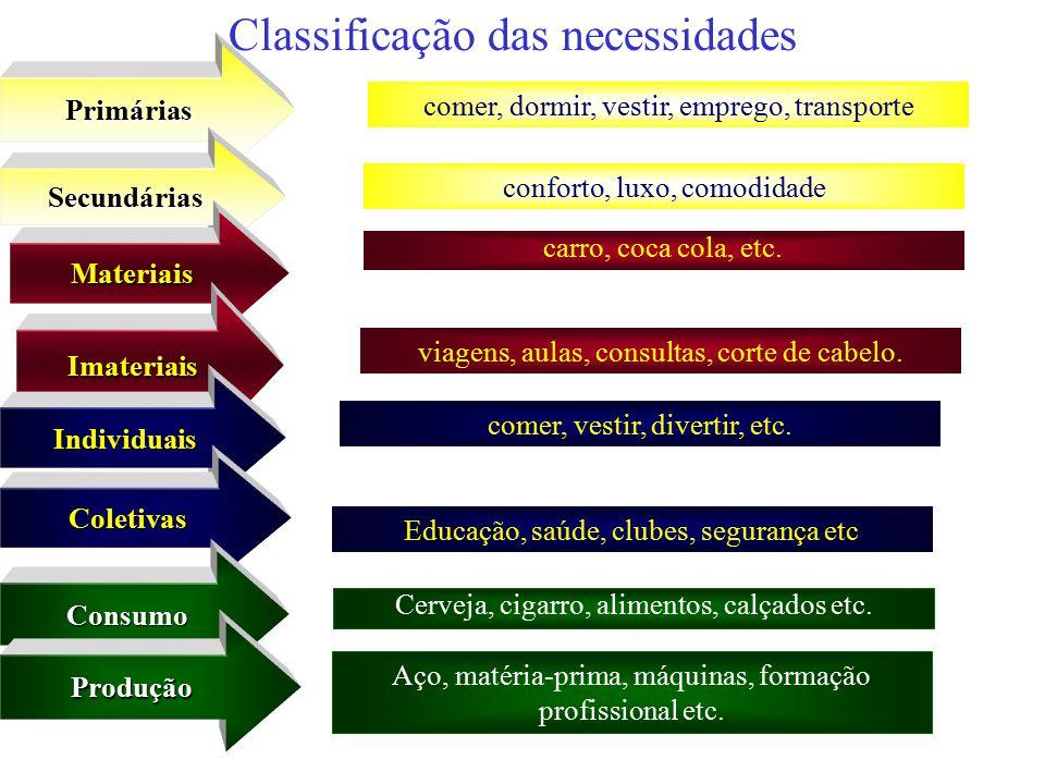 Resultado de imagem para classificação de necessidades