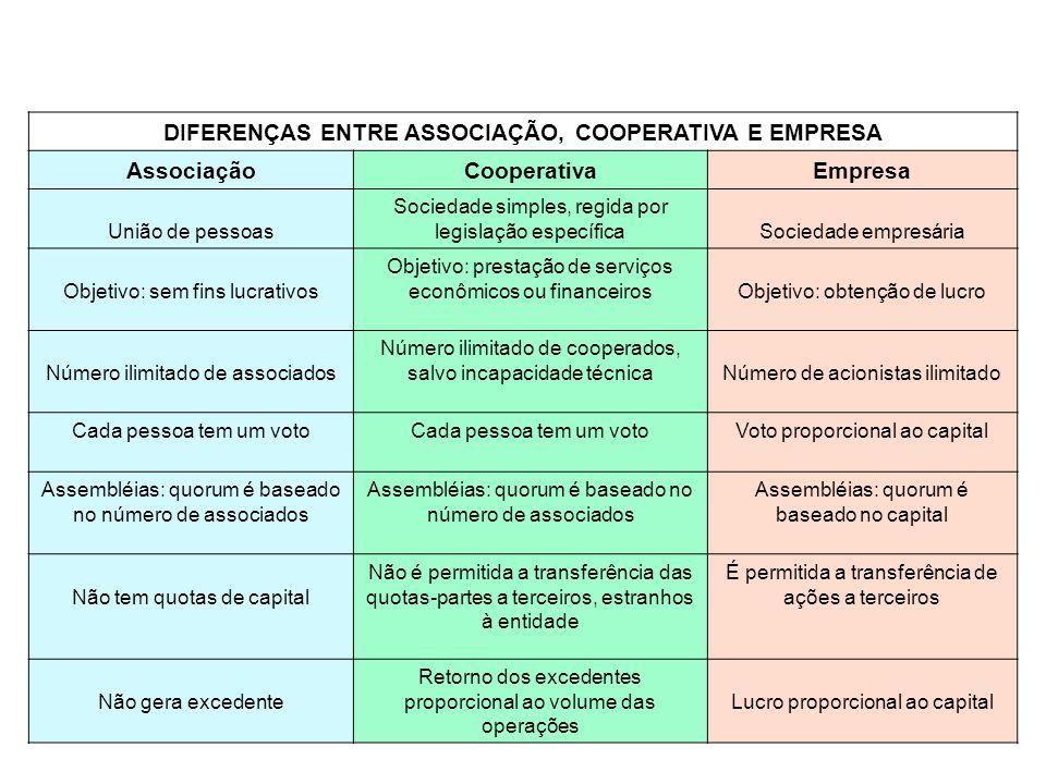 DIFERENÇAS ENTRE ASSOCIAÇÃO, COOPERATIVA E EMPRESA