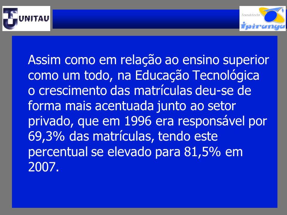 Assim como em relação ao ensino superior como um todo, na Educação Tecnológica o crescimento das matrículas deu-se de forma mais acentuada junto ao setor privado, que em 1996 era responsável por 69,3% das matrículas, tendo este percentual se elevado para 81,5% em 2007.