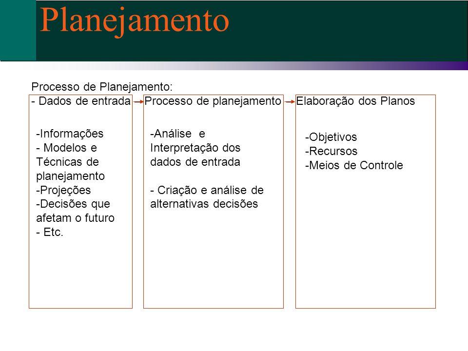 Planejamento Processo de Planejamento: