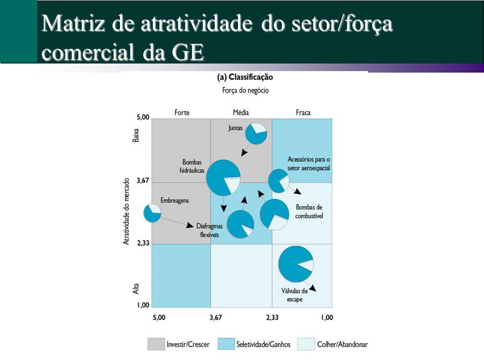 Matriz de atratividade do setor/força comercial da GE