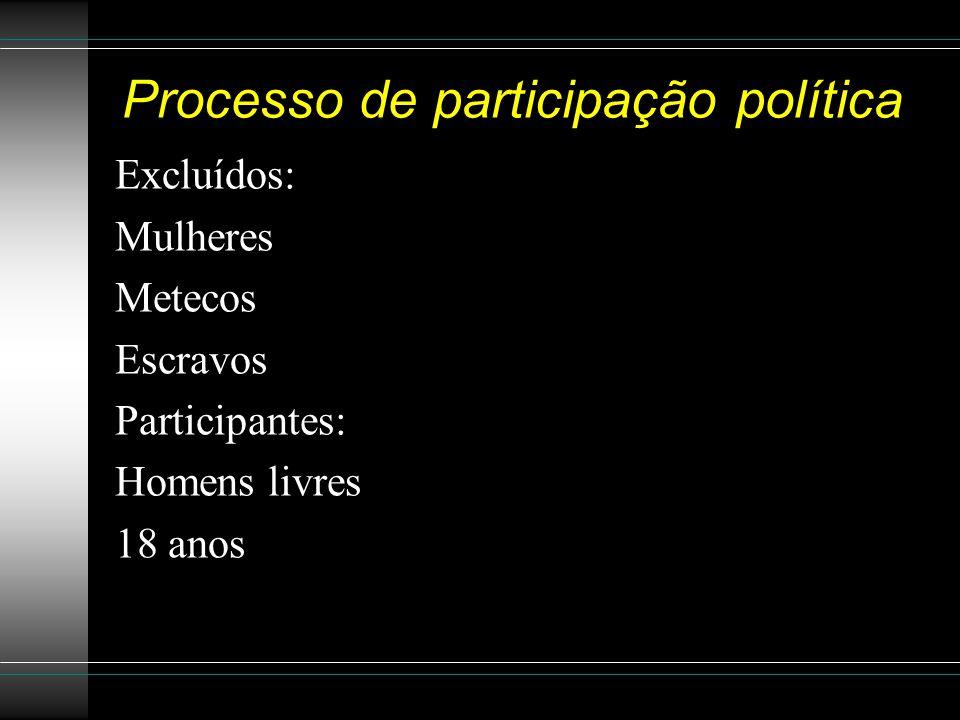 Processo de participação política