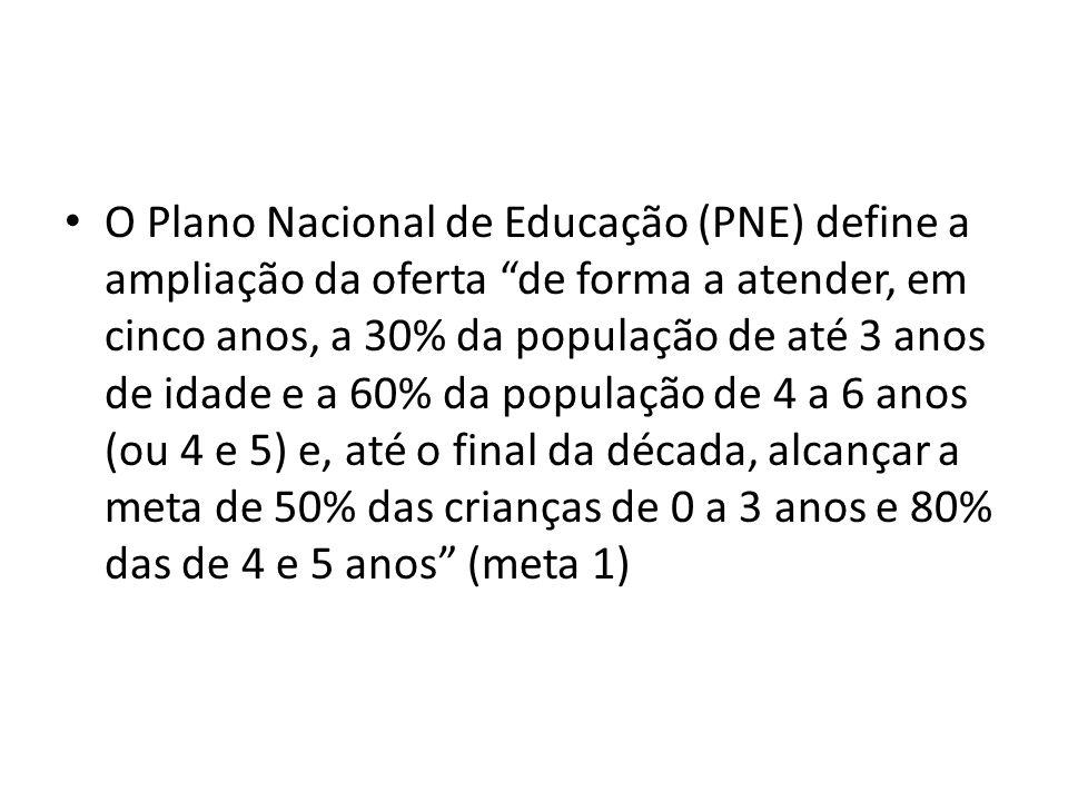 O Plano Nacional de Educação (PNE) define a ampliação da oferta de forma a atender, em cinco anos, a 30% da população de até 3 anos de idade e a 60% da população de 4 a 6 anos (ou 4 e 5) e, até o final da década, alcançar a meta de 50% das crianças de 0 a 3 anos e 80% das de 4 e 5 anos (meta 1)