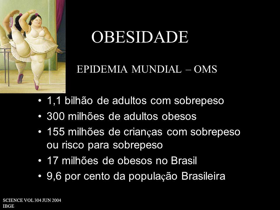 OBESIDADE EPIDEMIA MUNDIAL – OMS 1,1 bilhão de adultos com sobrepeso