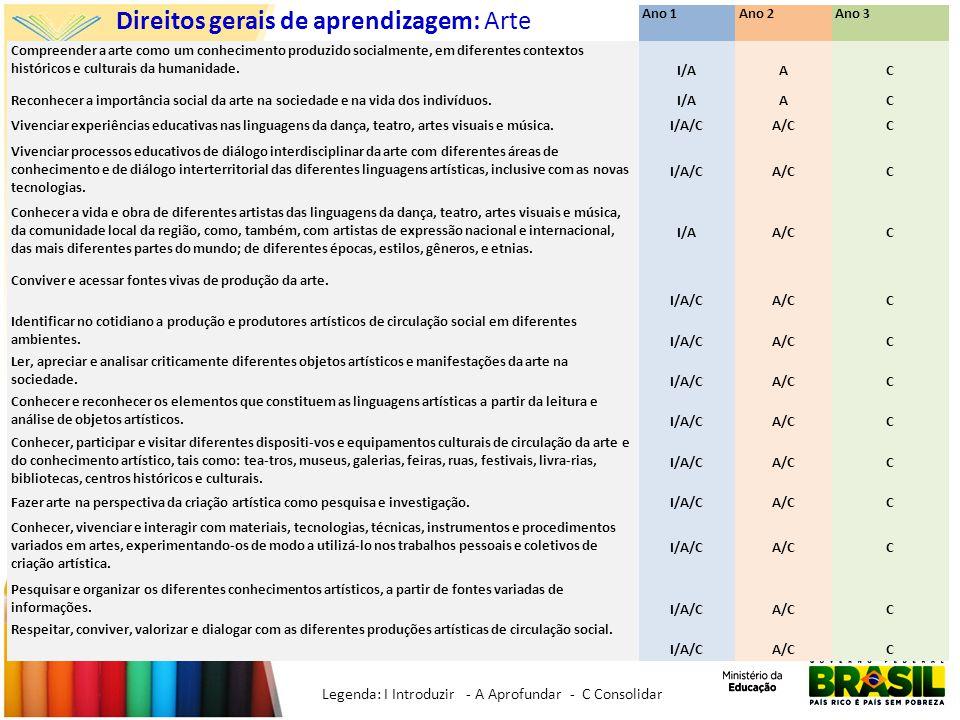 Direitos gerais de aprendizagem: Arte