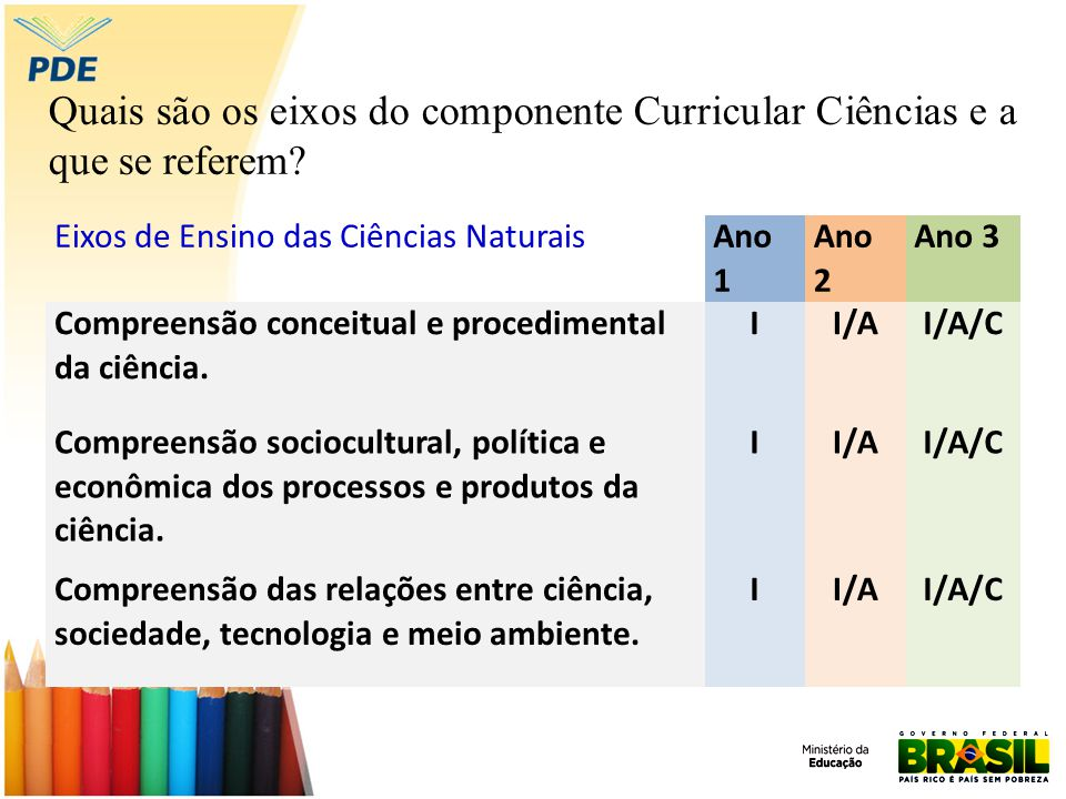Quais são os eixos do componente Curricular Ciências e a que se referem