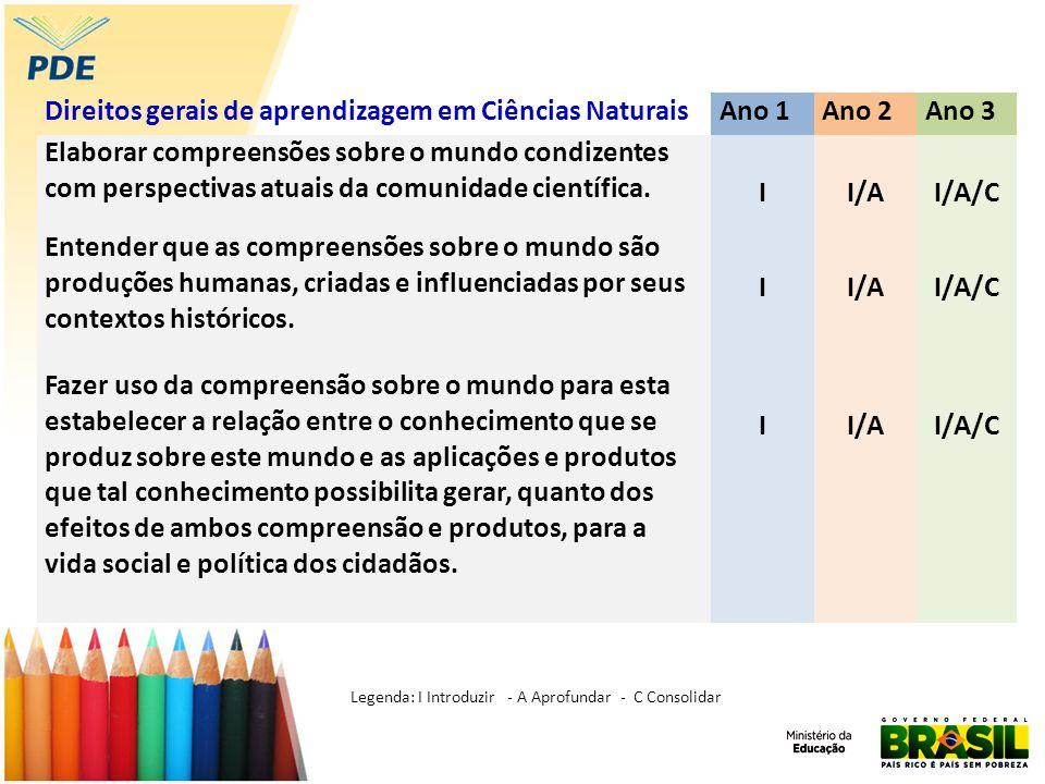 Direitos gerais de aprendizagem em Ciências Naturais Ano 1 Ano 2 Ano 3