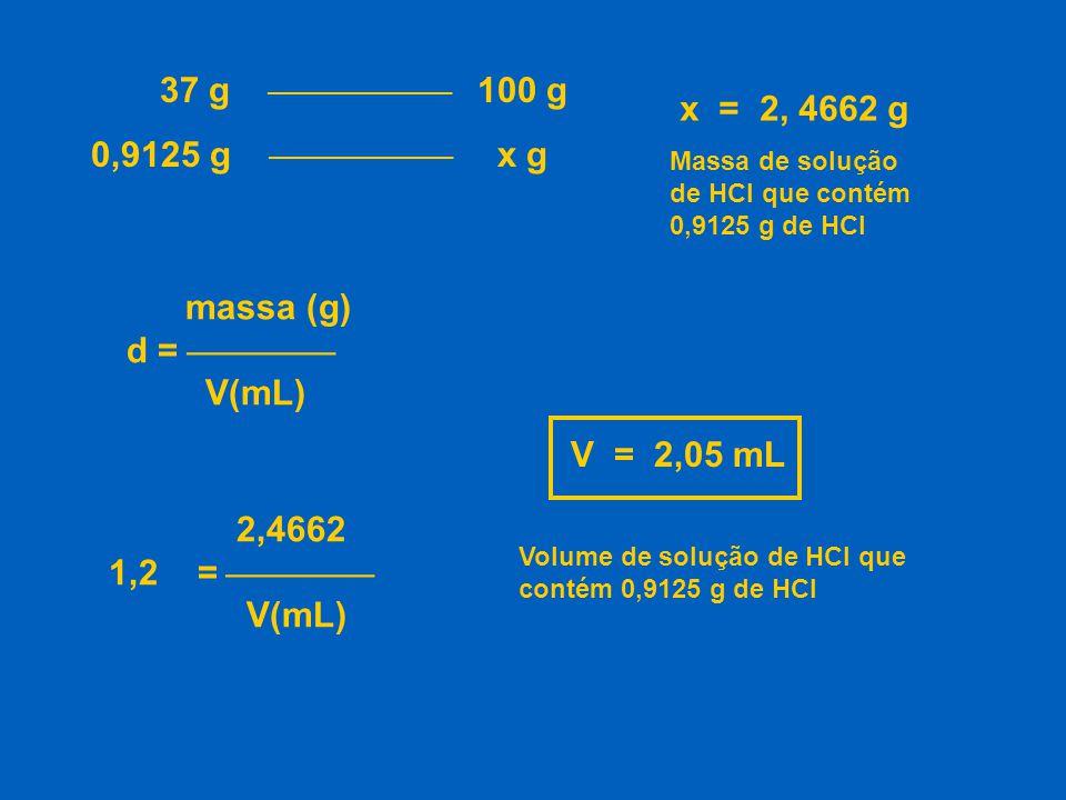 37 g  100 g 0,9125 g  x g x = 2, 4662 g massa (g) d = 