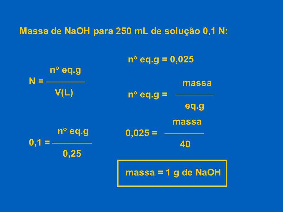 Massa de NaOH para 250 mL de solução 0,1 N: