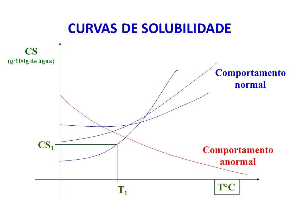 CURVAS DE SOLUBILIDADE Comportamento anormal