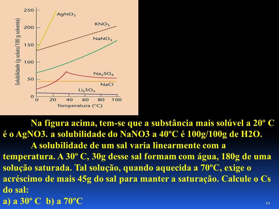 Na figura acima, tem-se que a substância mais solúvel a 20º C é o AgNO3. a solubilidade do NaNO3 a 40ºC é 100g/100g de H2O.