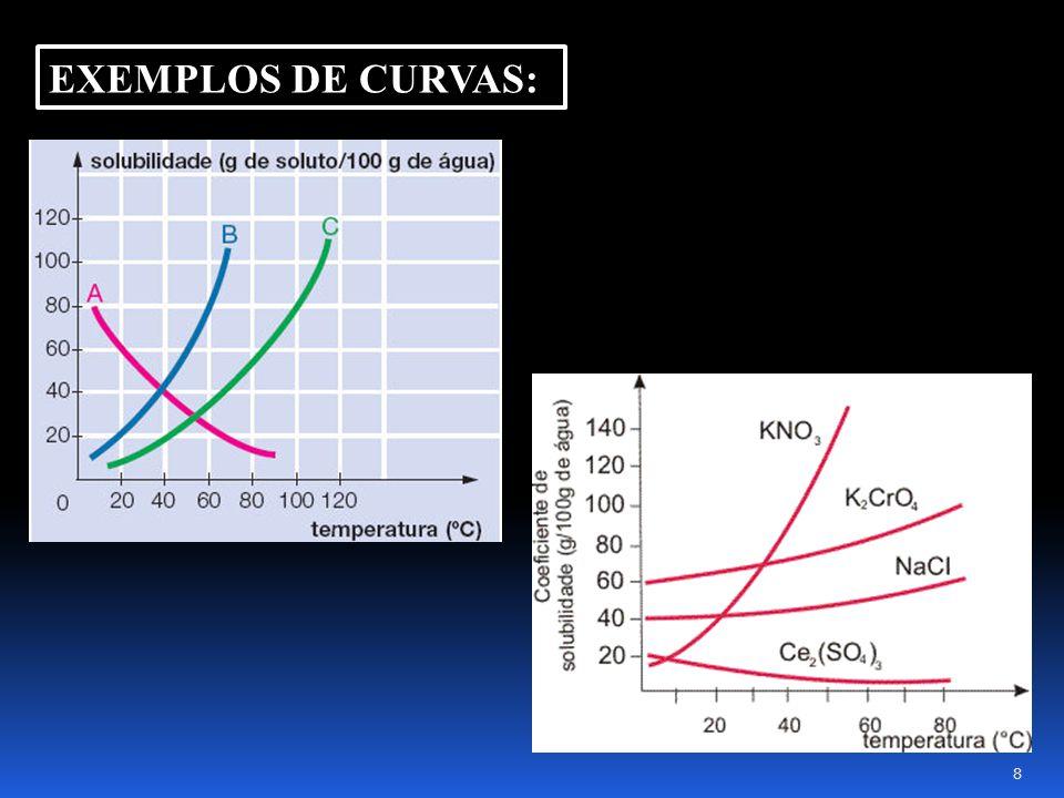EXEMPLOS DE CURVAS: