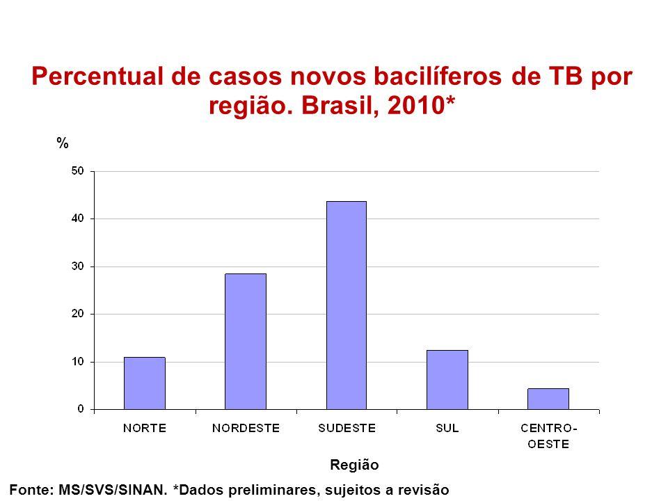 Percentual de casos novos bacilíferos de TB por região. Brasil, 2010*