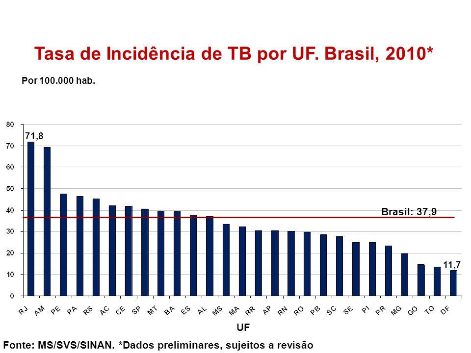 Tasa de Incidência de TB por UF. Brasil, 2010*
