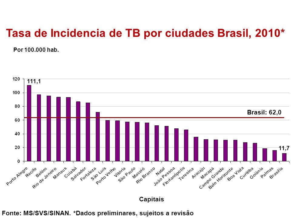 Tasa de Incidencia de TB por ciudades Brasil, 2010*