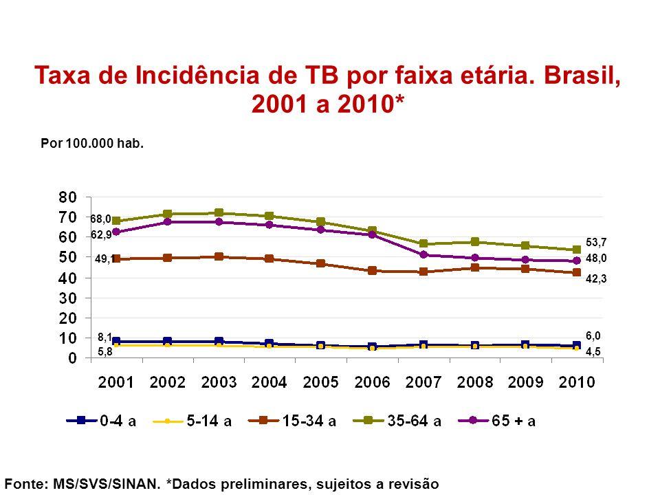 Taxa de Incidência de TB por faixa etária. Brasil, 2001 a 2010*