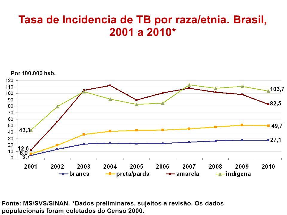 Tasa de Incidencia de TB por raza/etnia. Brasil, 2001 a 2010*