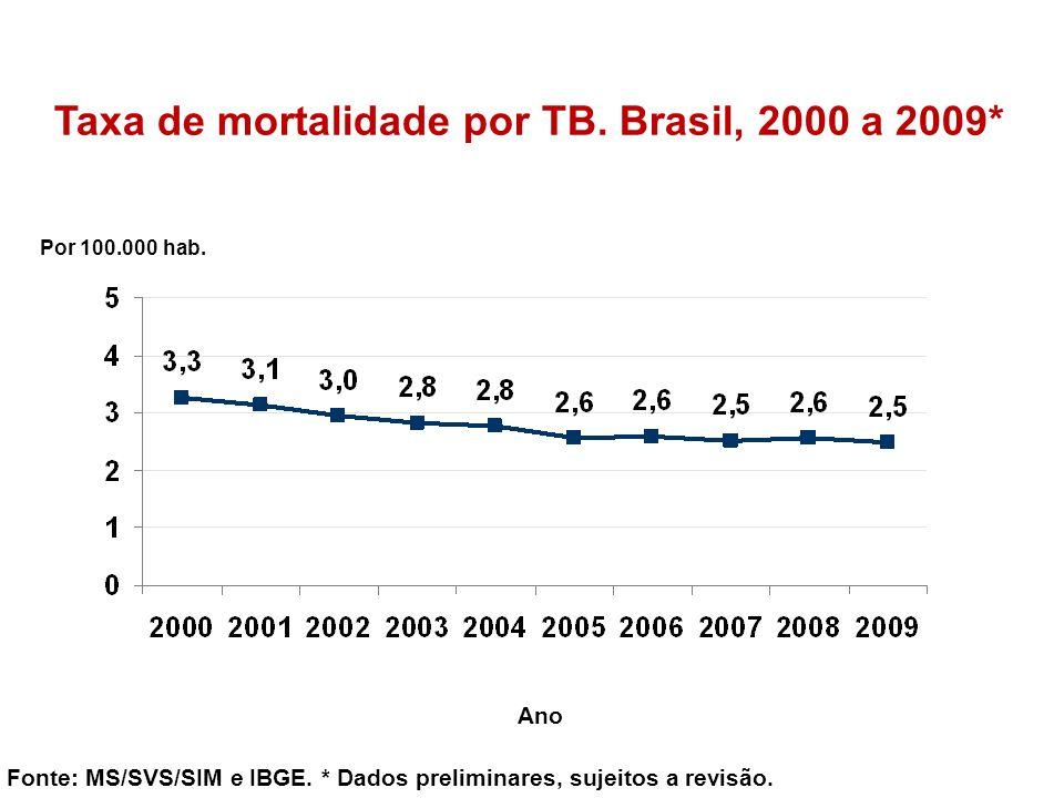 Taxa de mortalidade por TB. Brasil, 2000 a 2009*