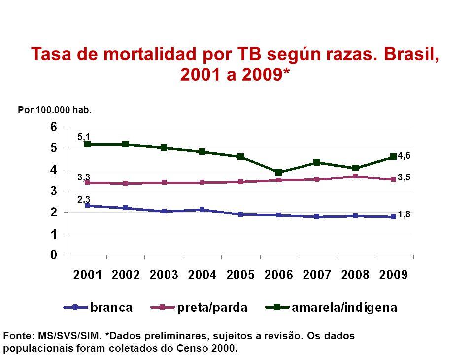 Tasa de mortalidad por TB según razas. Brasil, 2001 a 2009*