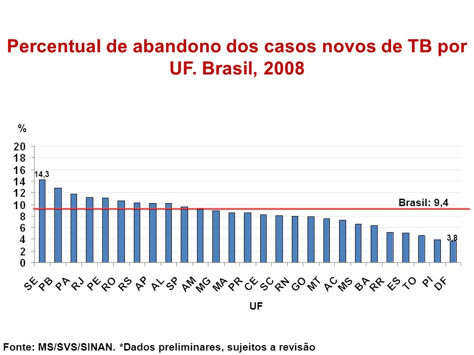 Percentual de abandono dos casos novos de TB por UF. Brasil, 2008
