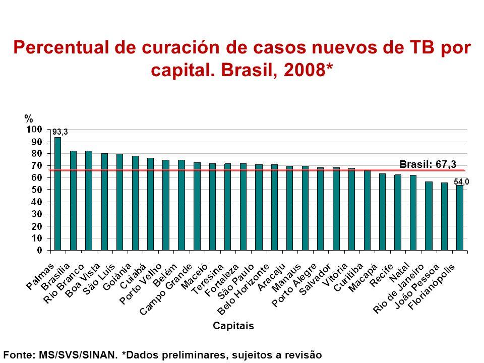 Percentual de curación de casos nuevos de TB por capital. Brasil, 2008*