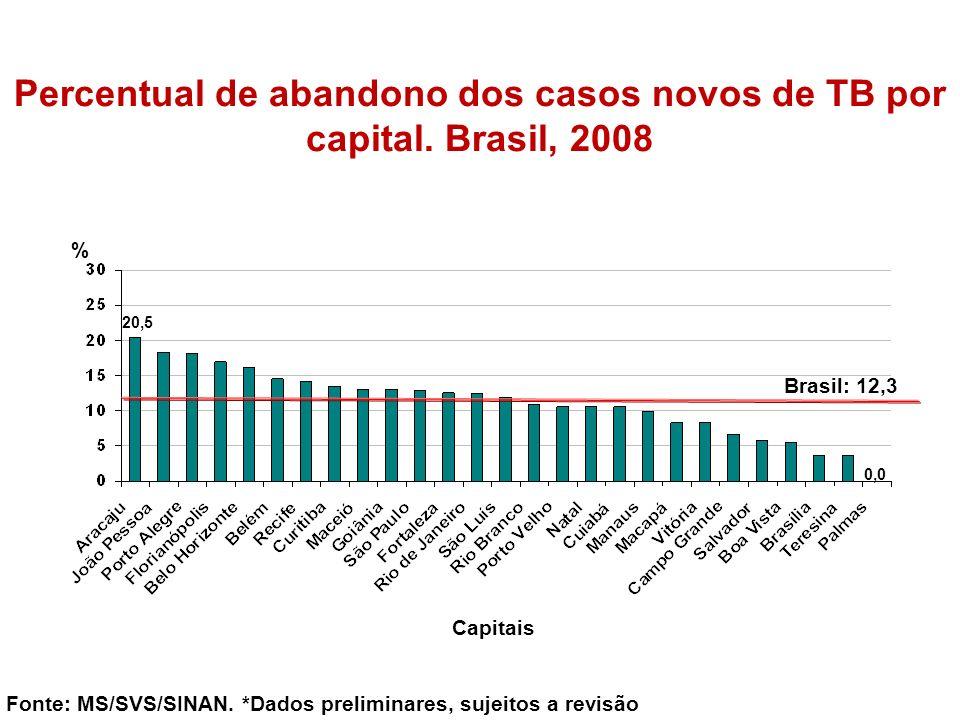 Percentual de abandono dos casos novos de TB por capital. Brasil, 2008