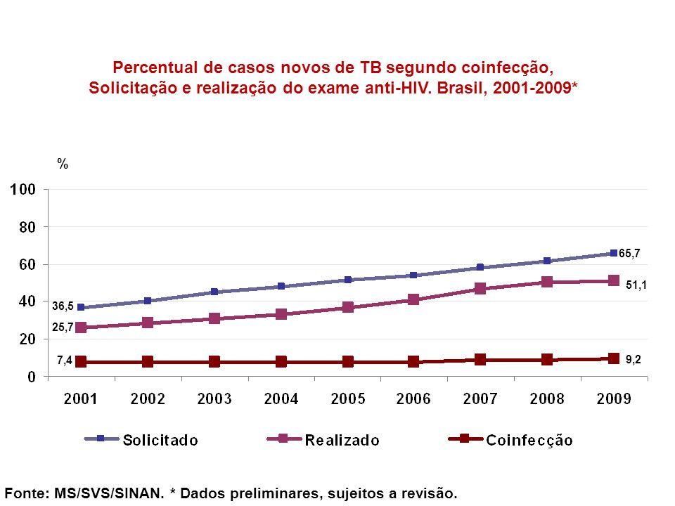 Percentual de casos novos de TB segundo coinfecção,