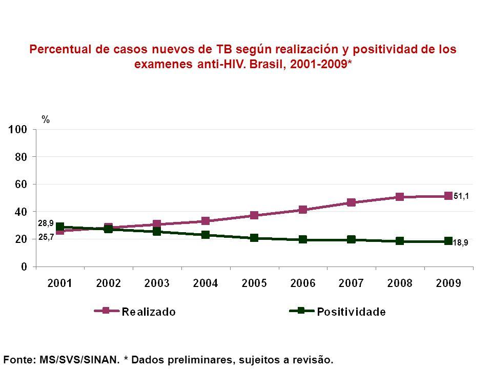 Percentual de casos nuevos de TB según realización y positividad de los examenes anti-HIV. Brasil, 2001-2009*