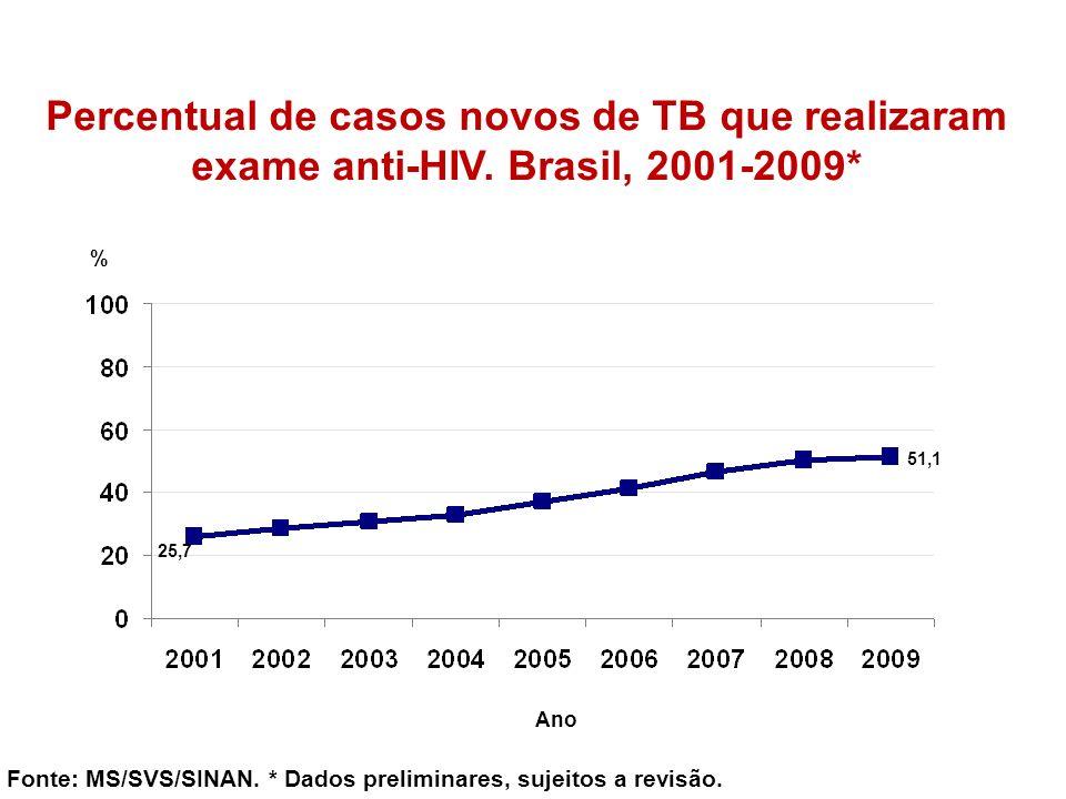 Percentual de casos novos de TB que realizaram exame anti-HIV