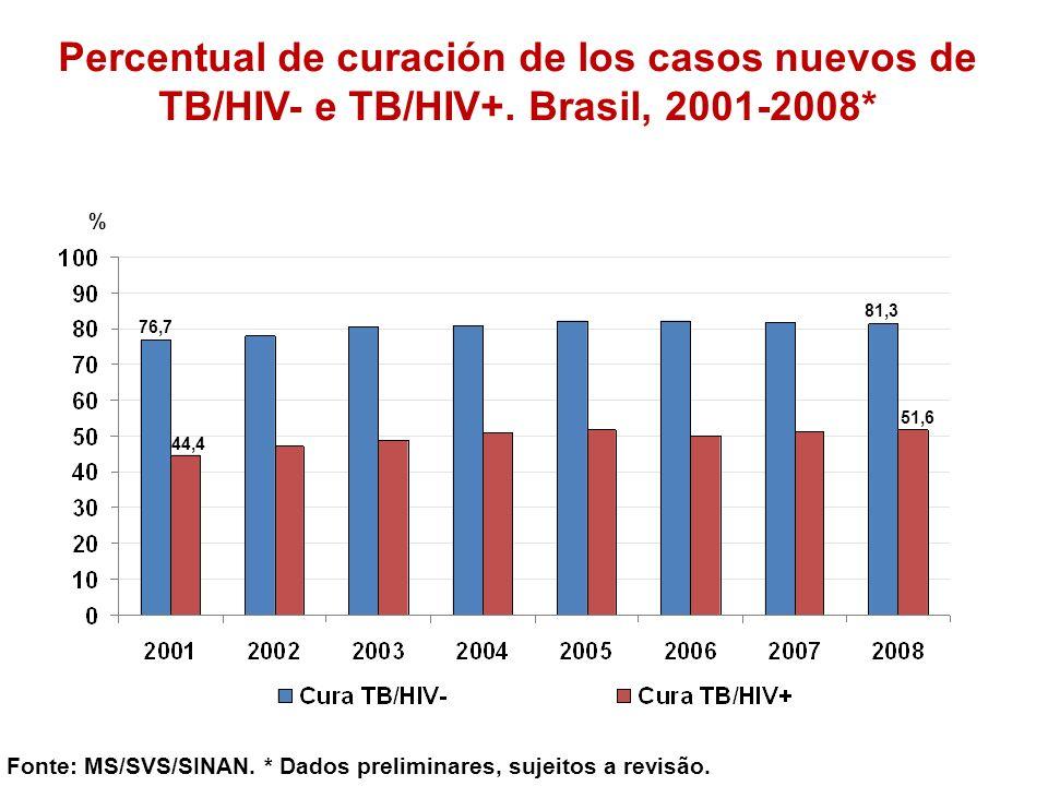 Percentual de curación de los casos nuevos de TB/HIV- e TB/HIV+