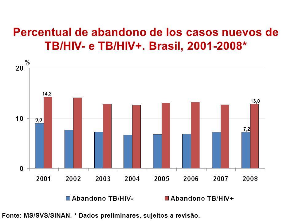 Percentual de abandono de los casos nuevos de TB/HIV- e TB/HIV+
