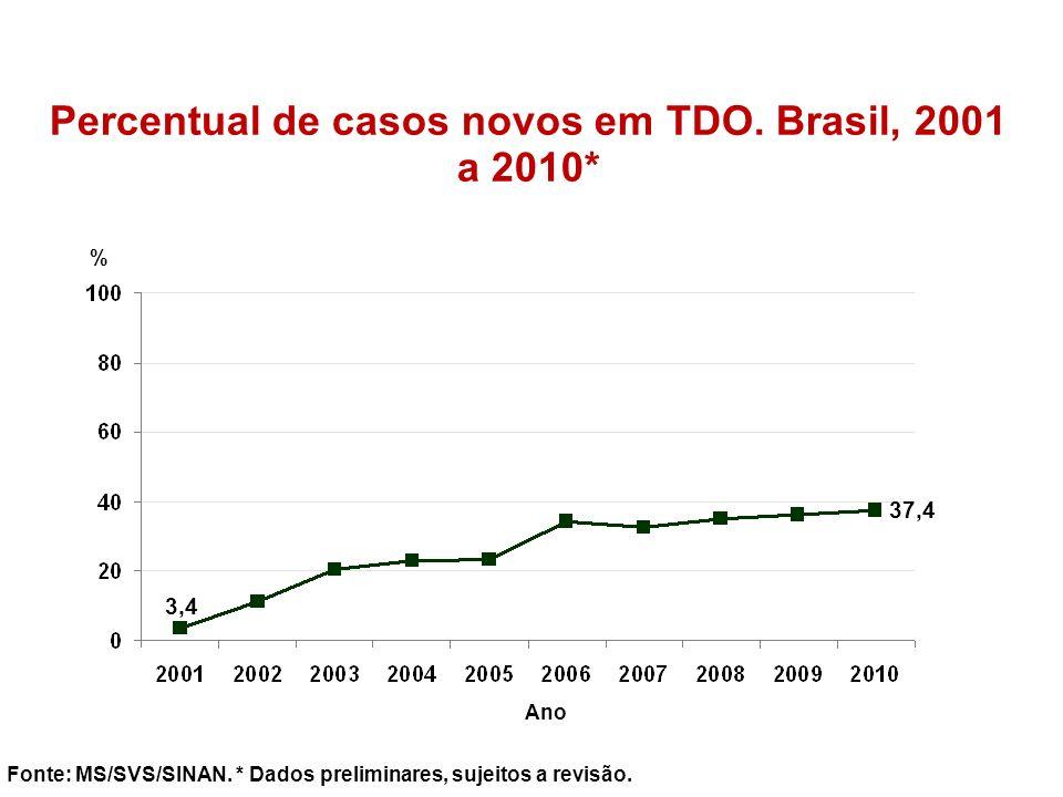 Percentual de casos novos em TDO. Brasil, 2001 a 2010*