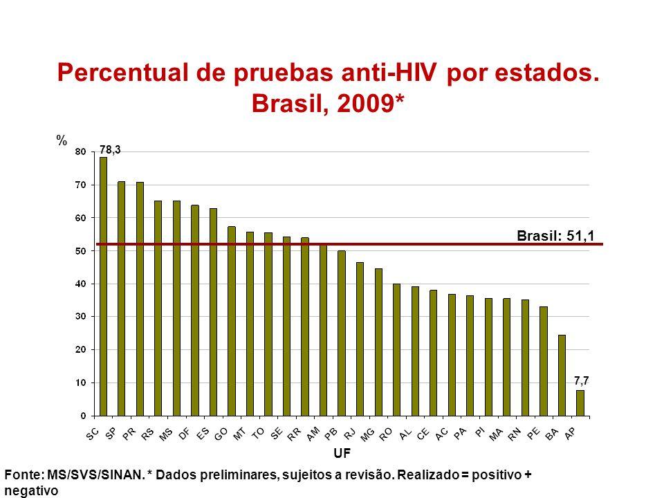 Percentual de pruebas anti-HIV por estados. Brasil, 2009*