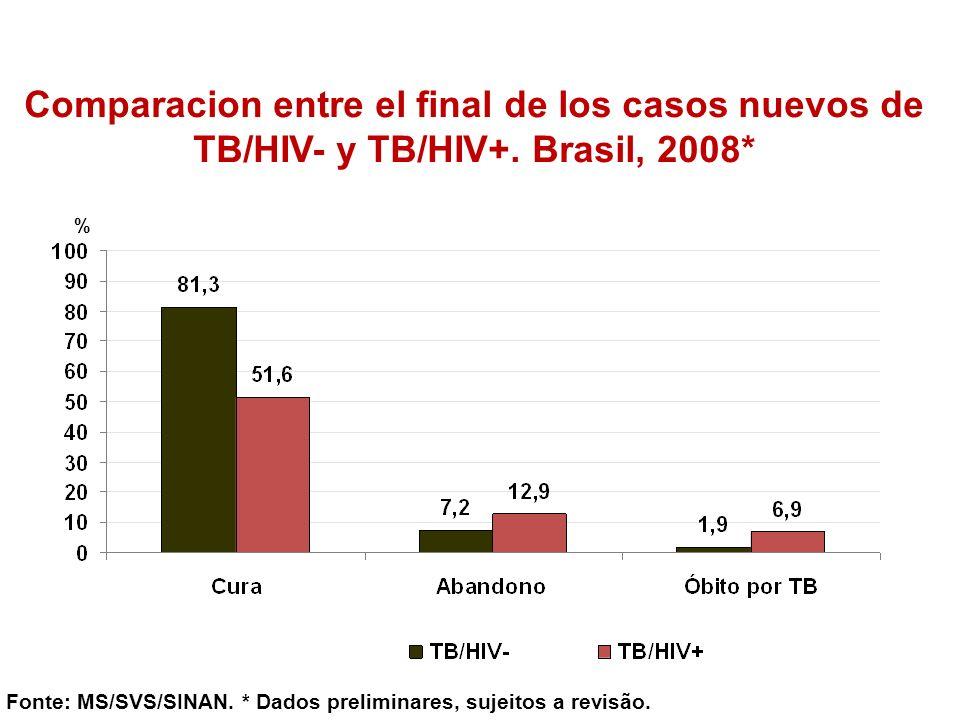 Comparacion entre el final de los casos nuevos de TB/HIV- y TB/HIV+