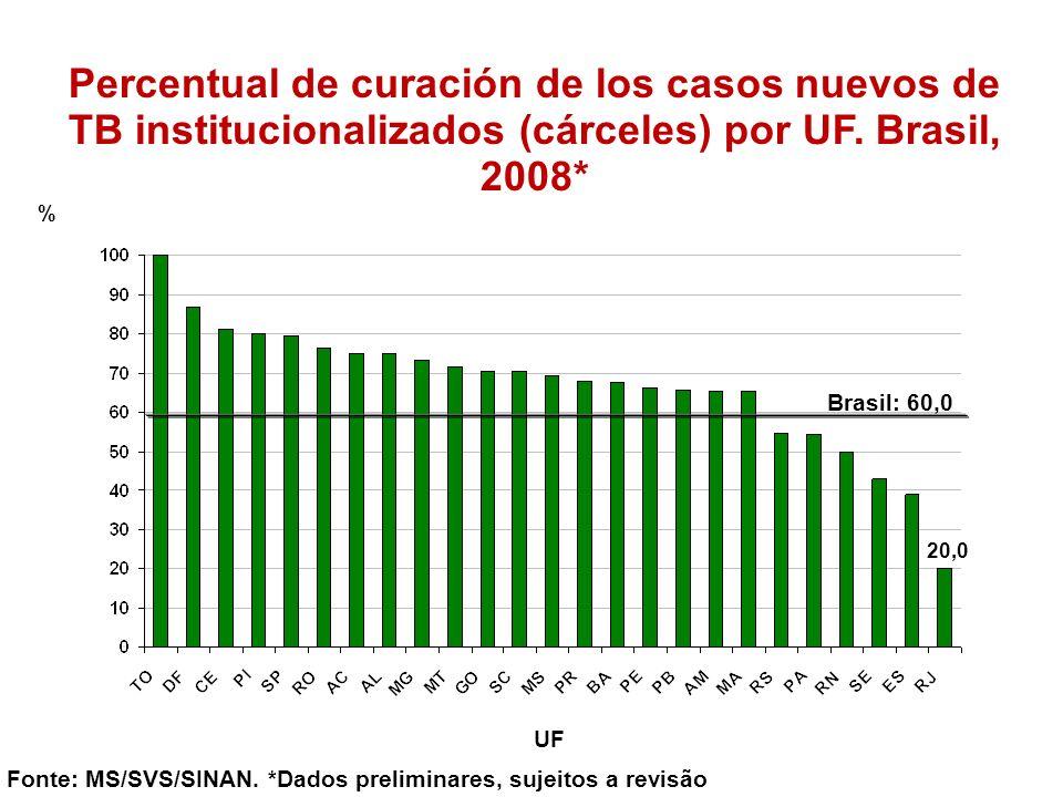 Percentual de curación de los casos nuevos de TB institucionalizados (cárceles) por UF. Brasil, 2008*